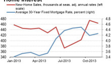"Mortgage Rates May Mean ""Bumpy"" Year"
